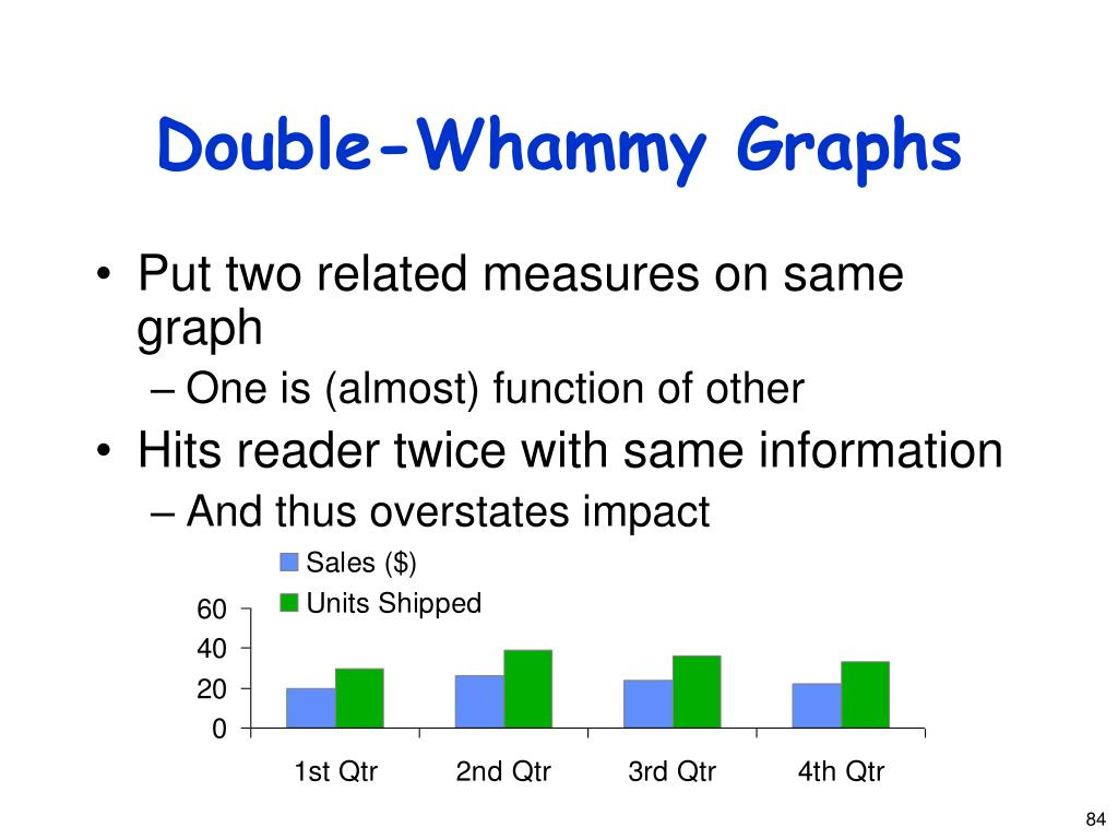 Double-Whammy Graphs