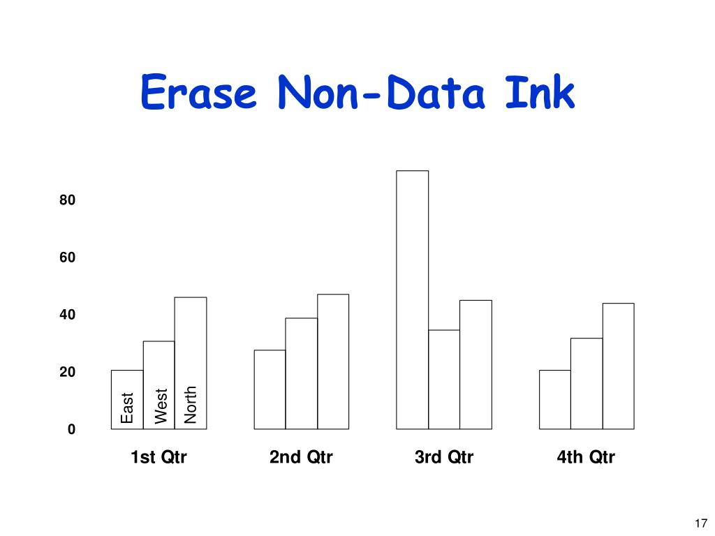 Erase Non-Data Ink