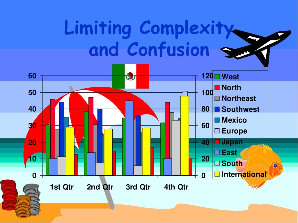 Limiting Complexity
