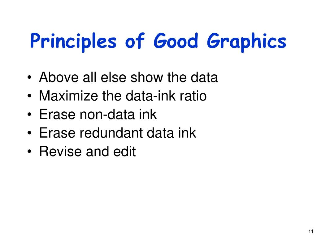 Principles of Good Graphics