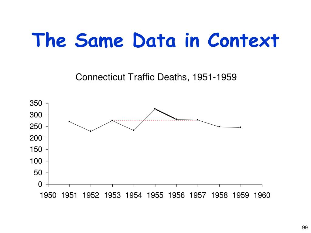 The Same Data in Context