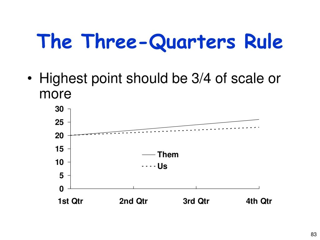 The Three-Quarters Rule