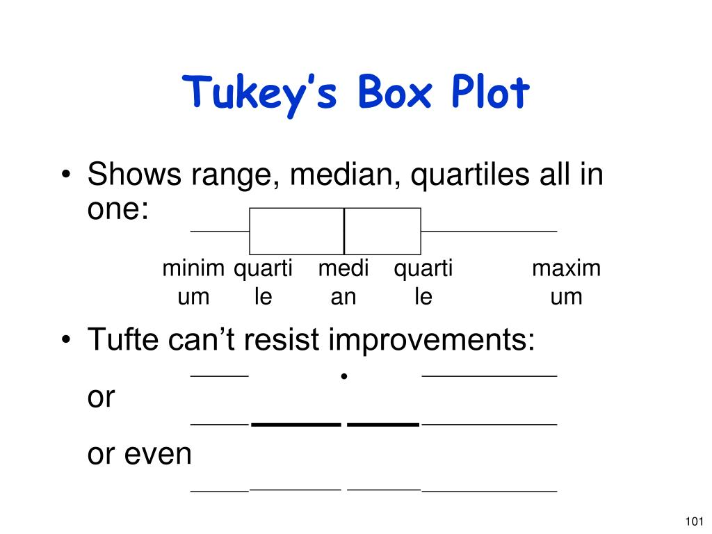 Tukey's Box Plot