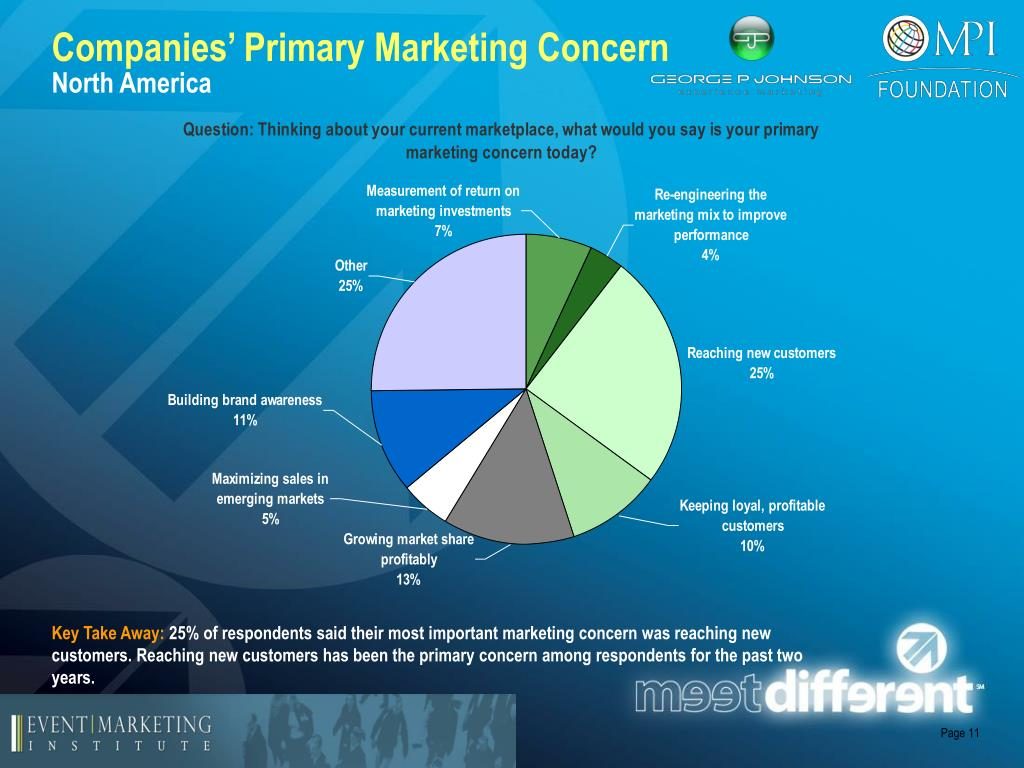 Companies' Primary Marketing Concern
