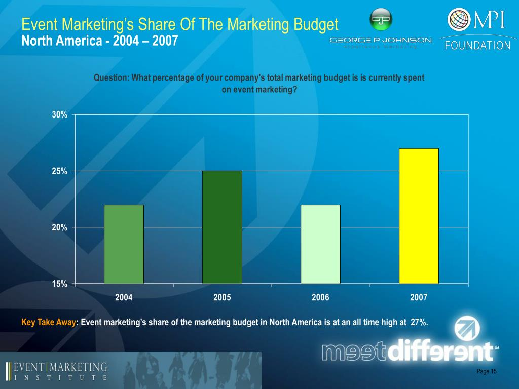 Event Marketing's Share Of The Marketing Budget