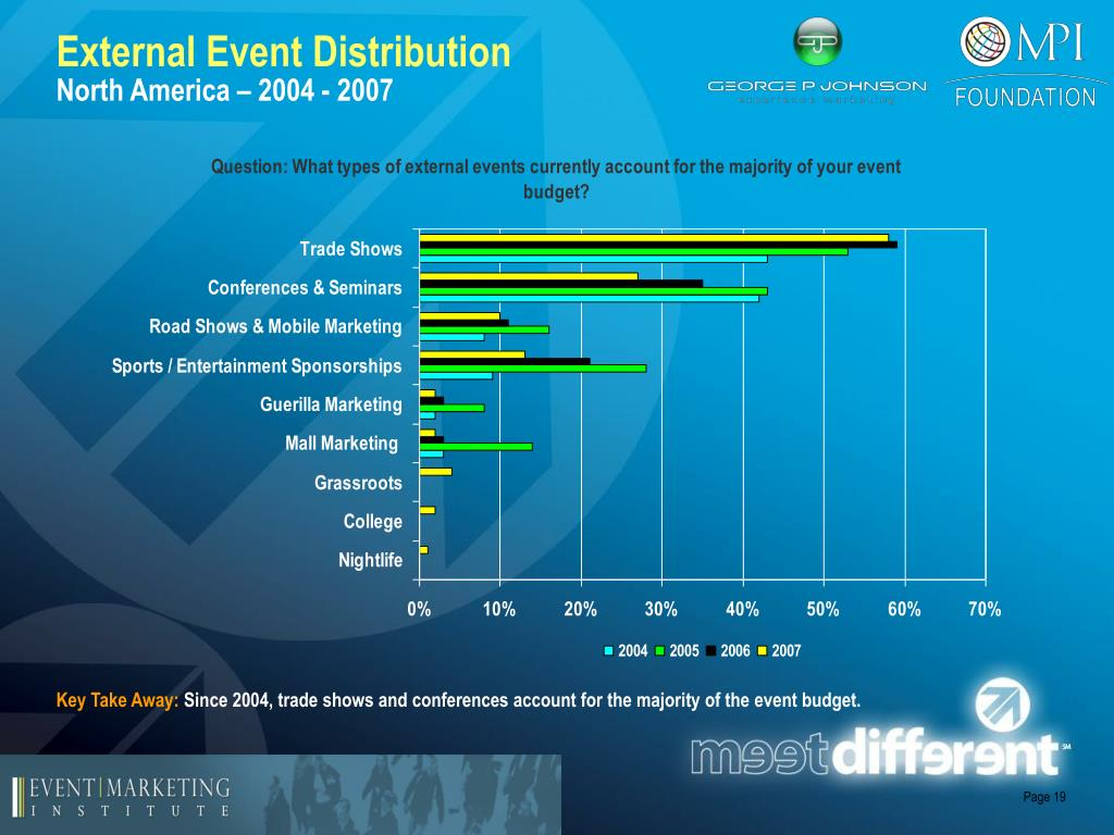 External Event Distribution
