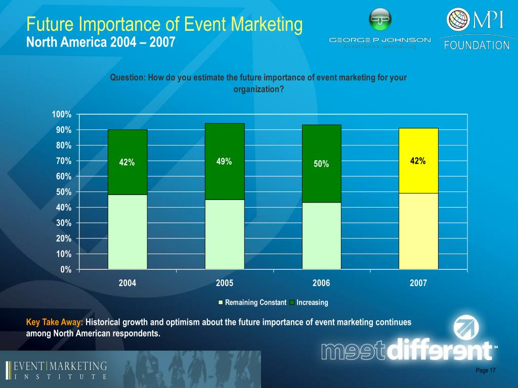 Future Importance of Event Marketing