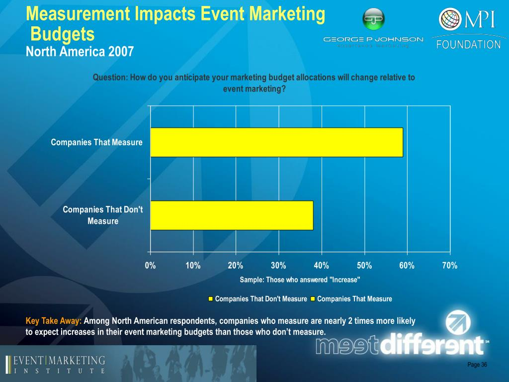 Measurement Impacts Event Marketing