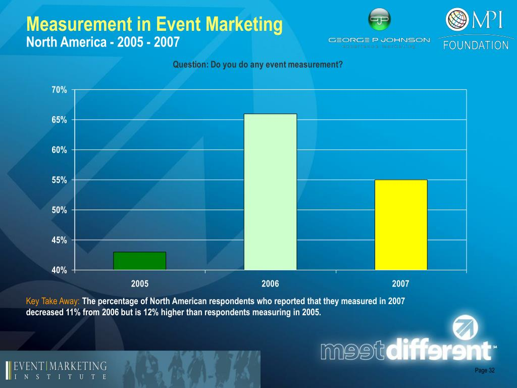 Measurement in Event Marketing