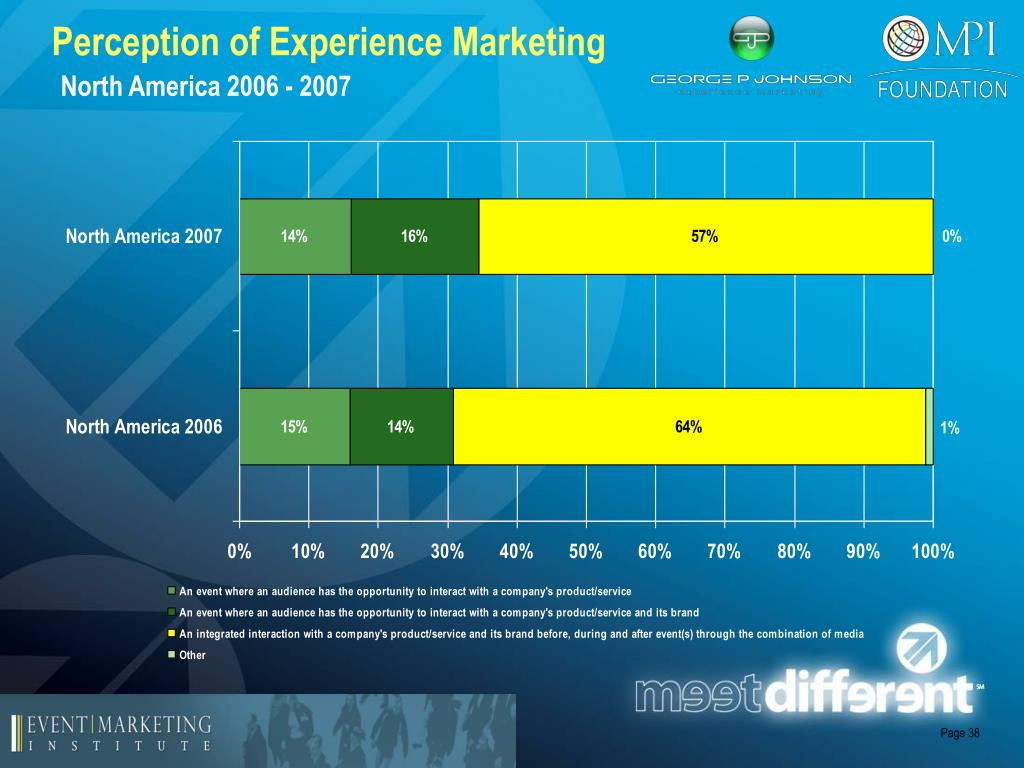 Perception of Experience Marketing