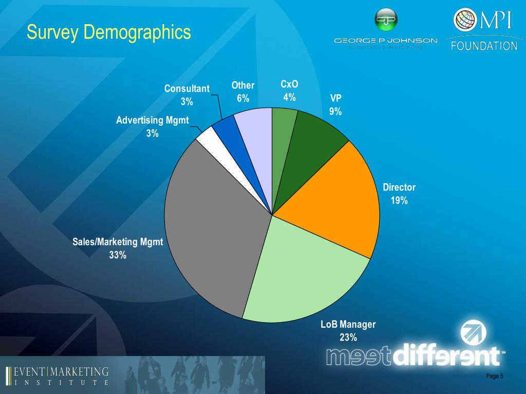 Survey Demographics