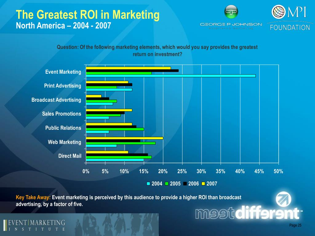 The Greatest ROI in Marketing
