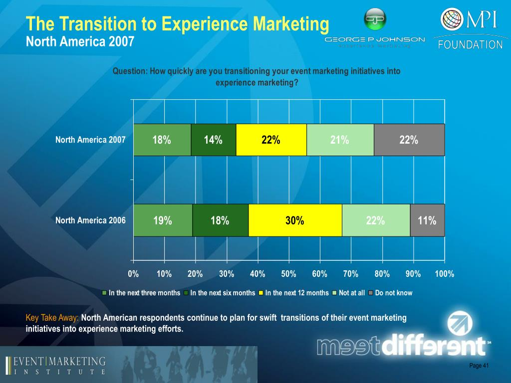 The Transition to Experience Marketing