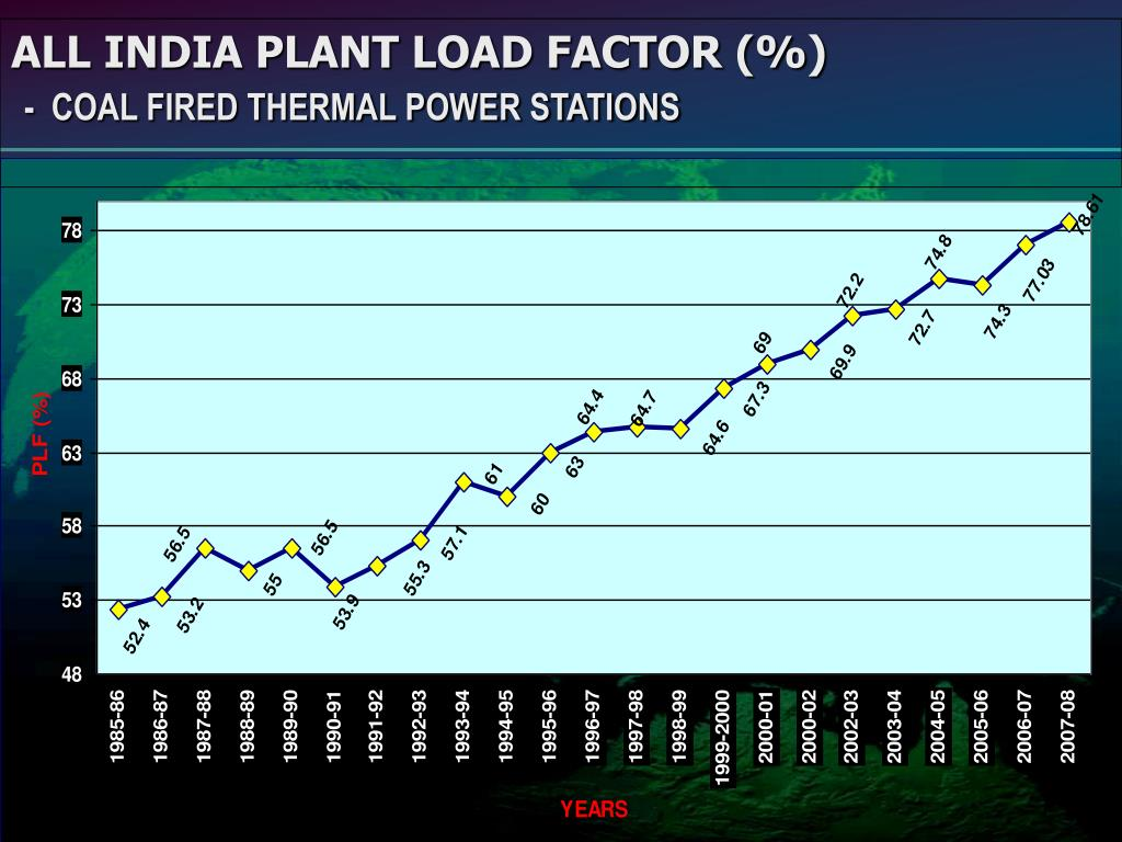 ALL INDIA PLANT LOAD FACTOR (%)