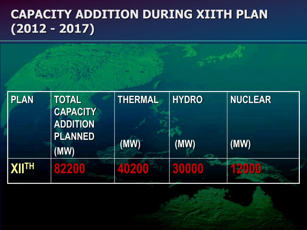 CAPACITY ADDITION DURING XIITH PLAN
