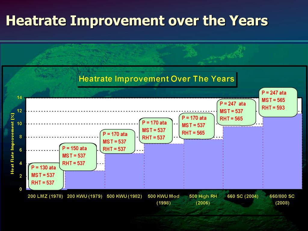 Heatrate Improvement over the Years