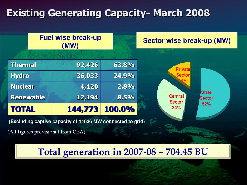 Existing Generating Capacity- March 2008