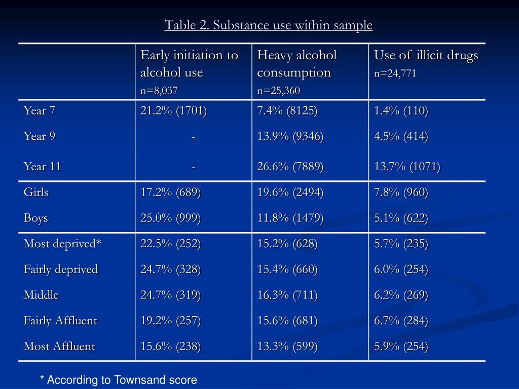 Table 2. Substance use within sample