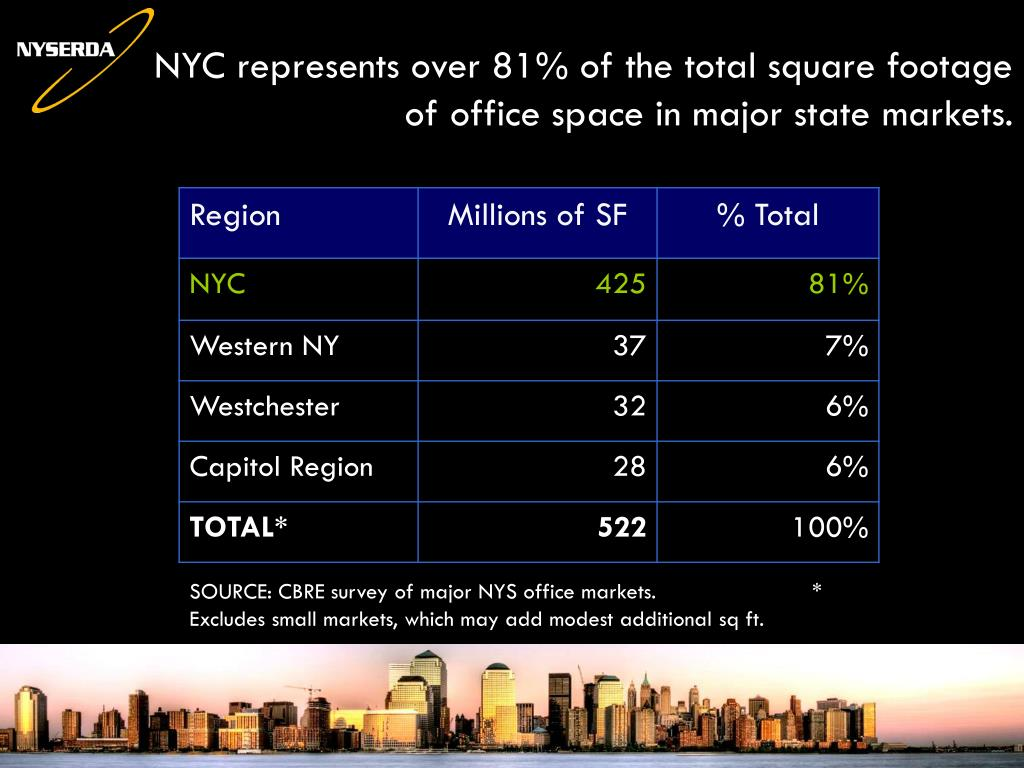 NYC represents over 81% of the total square footage of office space in major state markets.