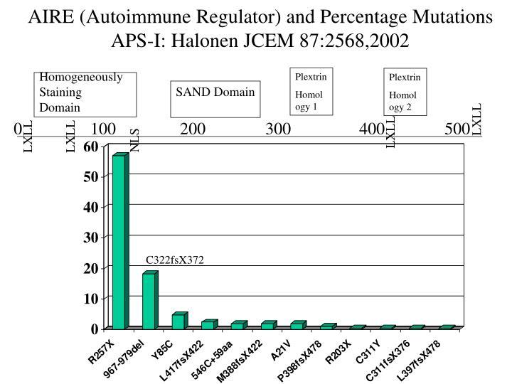 AIRE (Autoimmune Regulator) and Percentage Mutations APS-I: Halonen JCEM 87:2568,2002