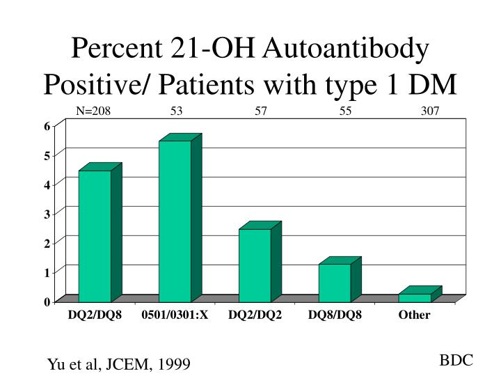 Percent 21-OH Autoantibody Positive/ Patients with type 1 DM