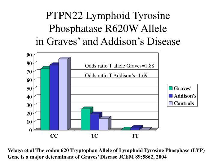 PTPN22 Lymphoid Tyrosine Phosphatase R620W Allele