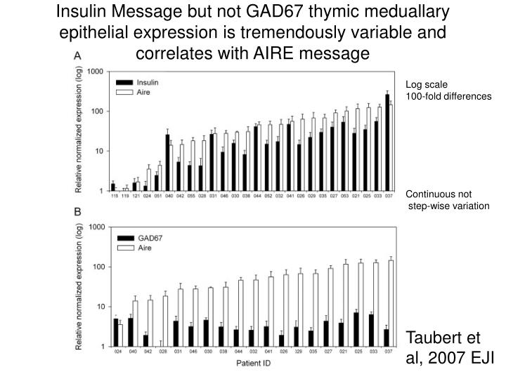 Insulin Message but not GAD67 thymic meduallary epithelial expression is tremendously variable and correlates with AIRE message