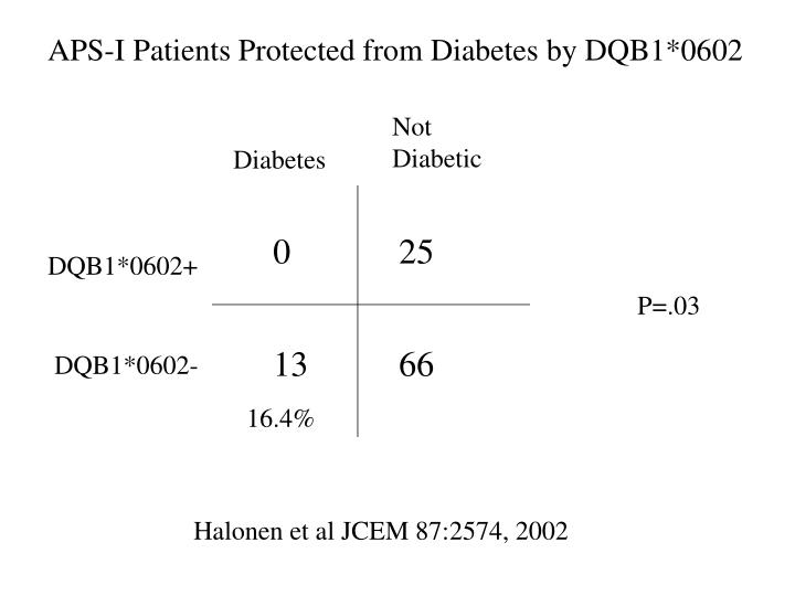 APS-I Patients Protected from Diabetes by DQB1*0602