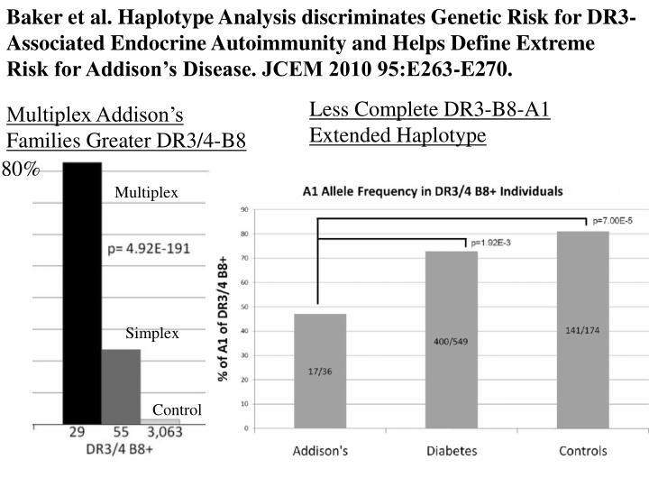 Baker et al. Haplotype Analysis discriminates Genetic Risk for DR3-Associated Endocrine Autoimmunity and Helps Define Extreme Risk for Addison's Disease. JCEM 2010 95:E263-E270.
