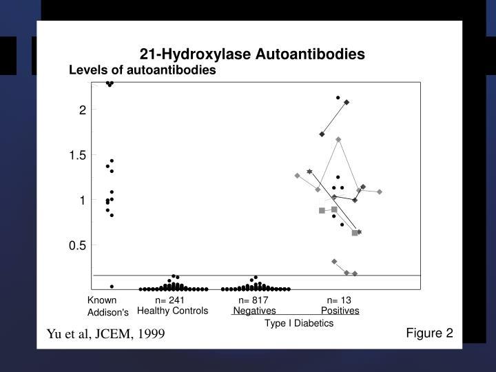 Yu et al, JCEM, 1999