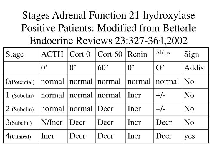 Stages Adrenal Function 21-hydroxylase Positive Patients: Modified from Betterle Endocrine Reviews 23:327-364,2002