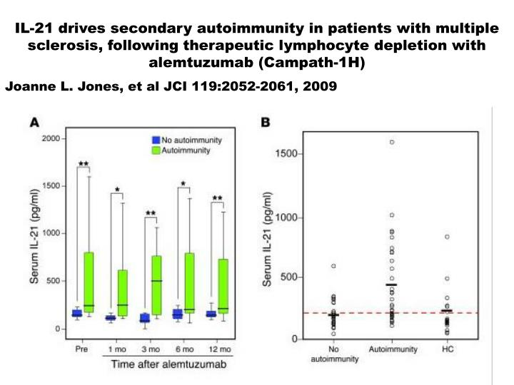 IL-21 drives secondary autoimmunity in patients with multiple sclerosis, following therapeutic lymphocyte depletion with alemtuzumab (Campath-1H)