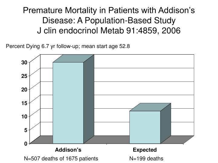 Premature Mortality in Patients with Addison's Disease: A Population-Based Study