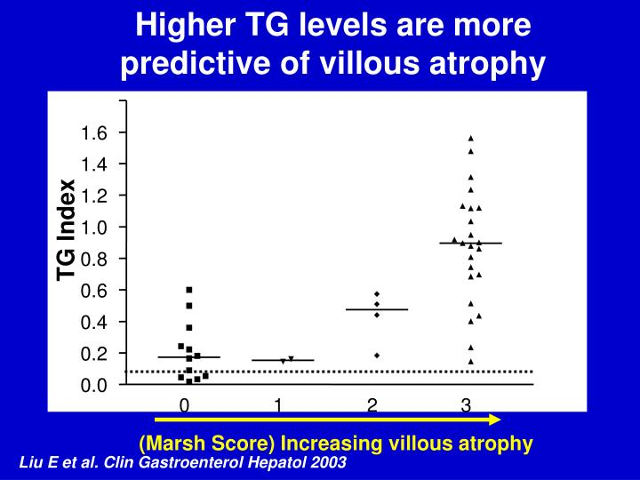 Higher TG levels are more predictive of villous atrophy