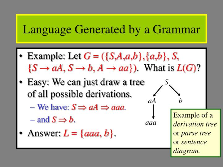 Language Generated by a Grammar
