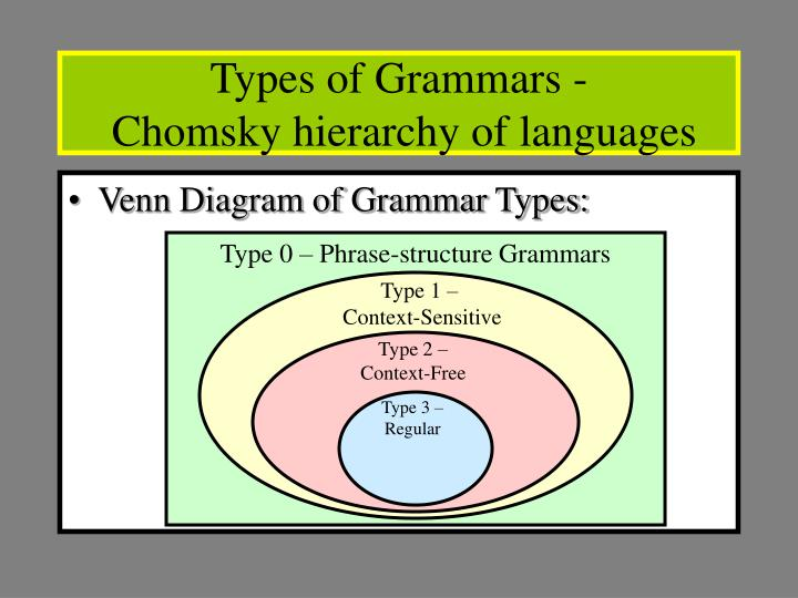 Types of Grammars -