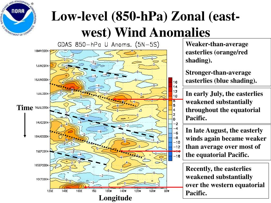 Low-level (850-hPa) Zonal (east-west) Wind Anomalies