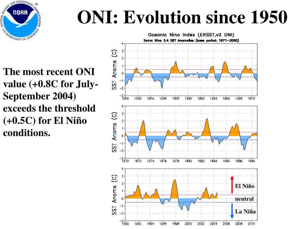 ONI: Evolution since 1950