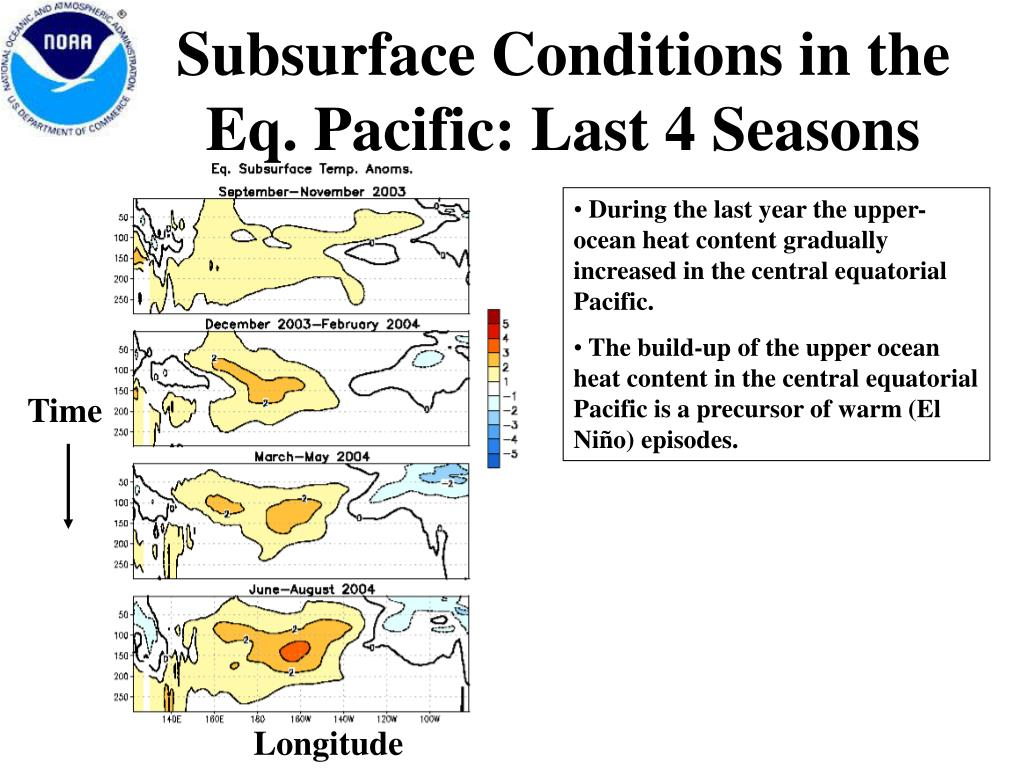 Subsurface Conditions in the Eq. Pacific: Last 4 Seasons