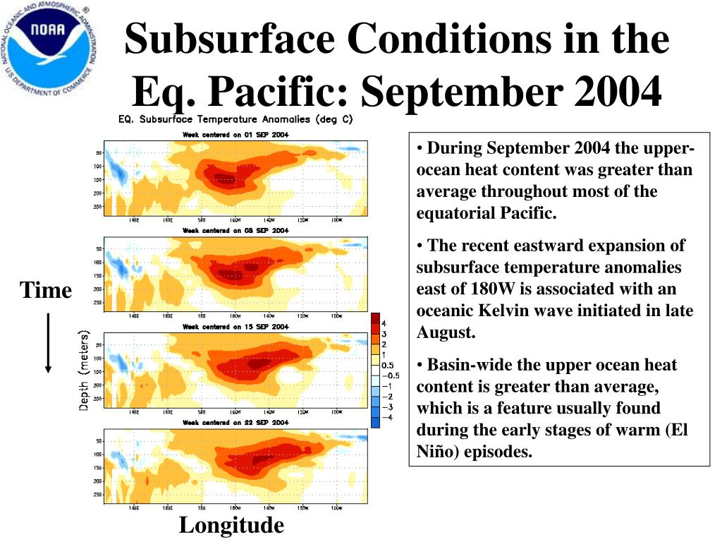 Subsurface Conditions in the Eq. Pacific: September 2004