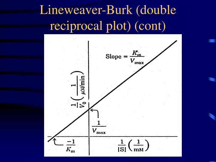 Lineweaver-Burk (double reciprocal plot) (cont)