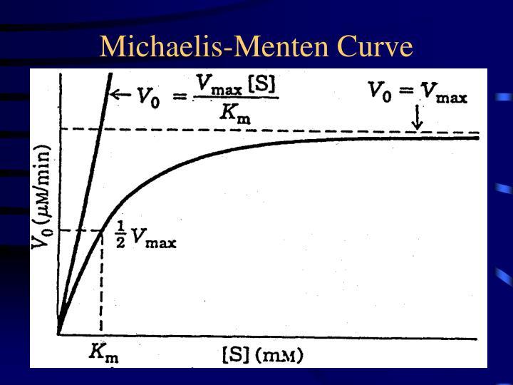 Michaelis-Menten Curve