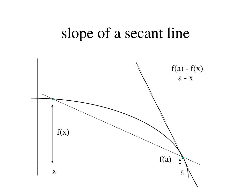 slope of a secant line