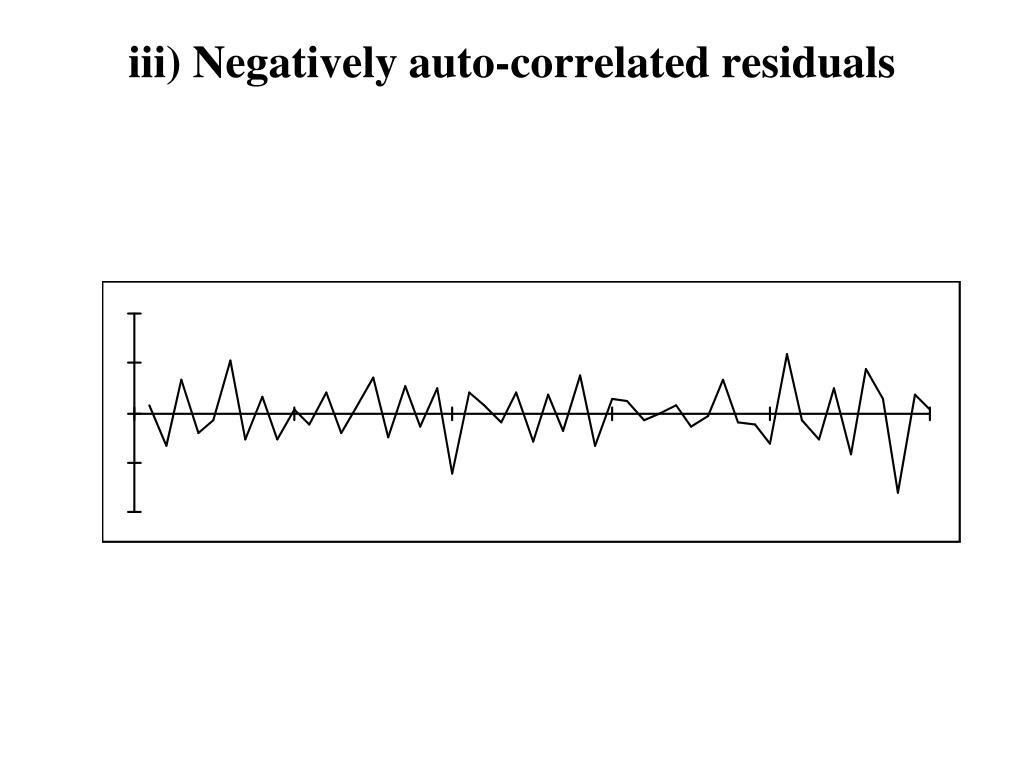 iii) Negatively auto-correlated residuals