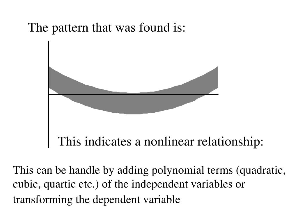 The pattern that was found is: