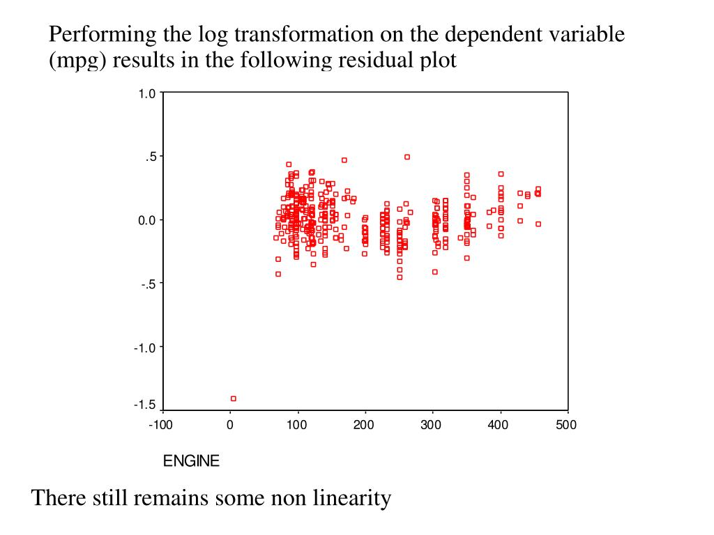 Performing the log transformation on the dependent variable (mpg) results in the following residual plot