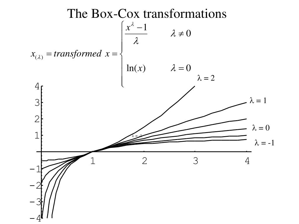 The Box-Cox transformations