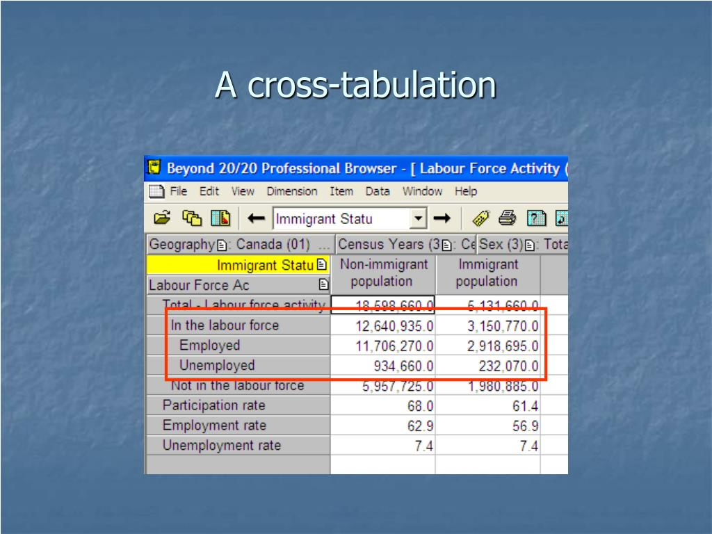 A cross-tabulation