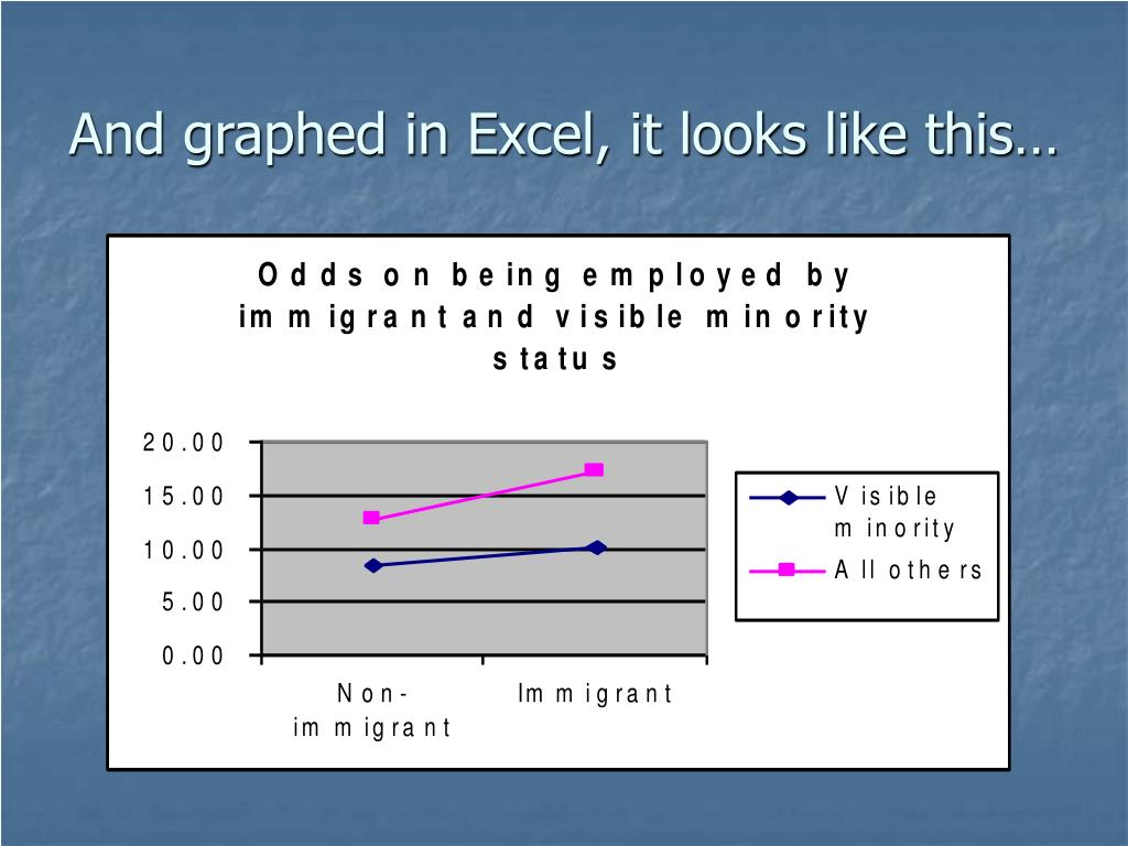 And graphed in Excel, it looks like this…