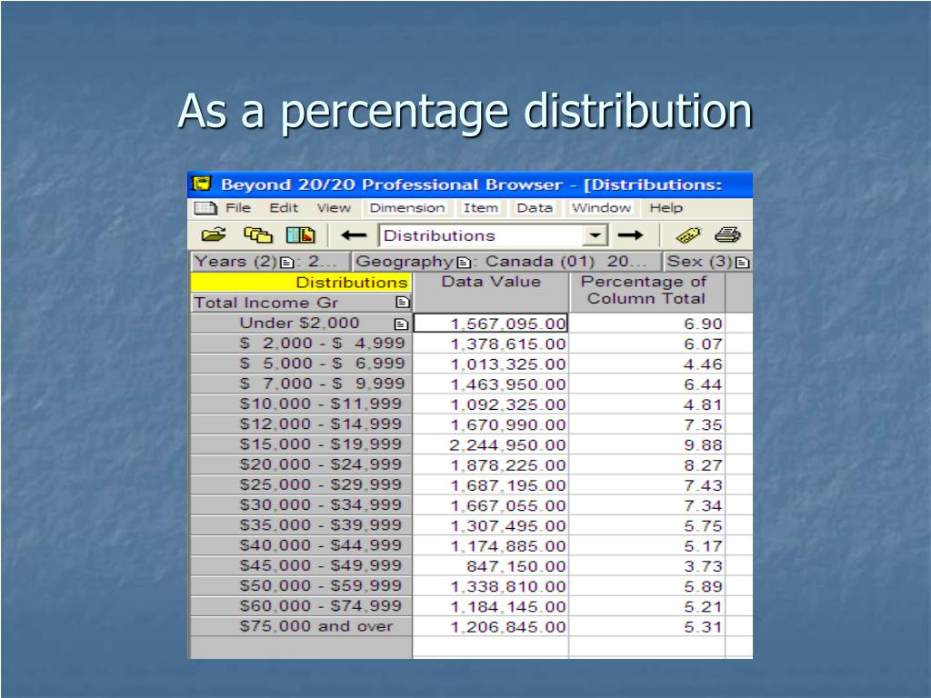 As a percentage distribution